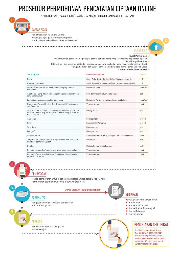 Prosedur/Diagram Alir Permohonan Hak Cipta