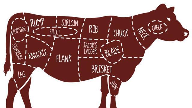 Bagian-bagian daging sapi